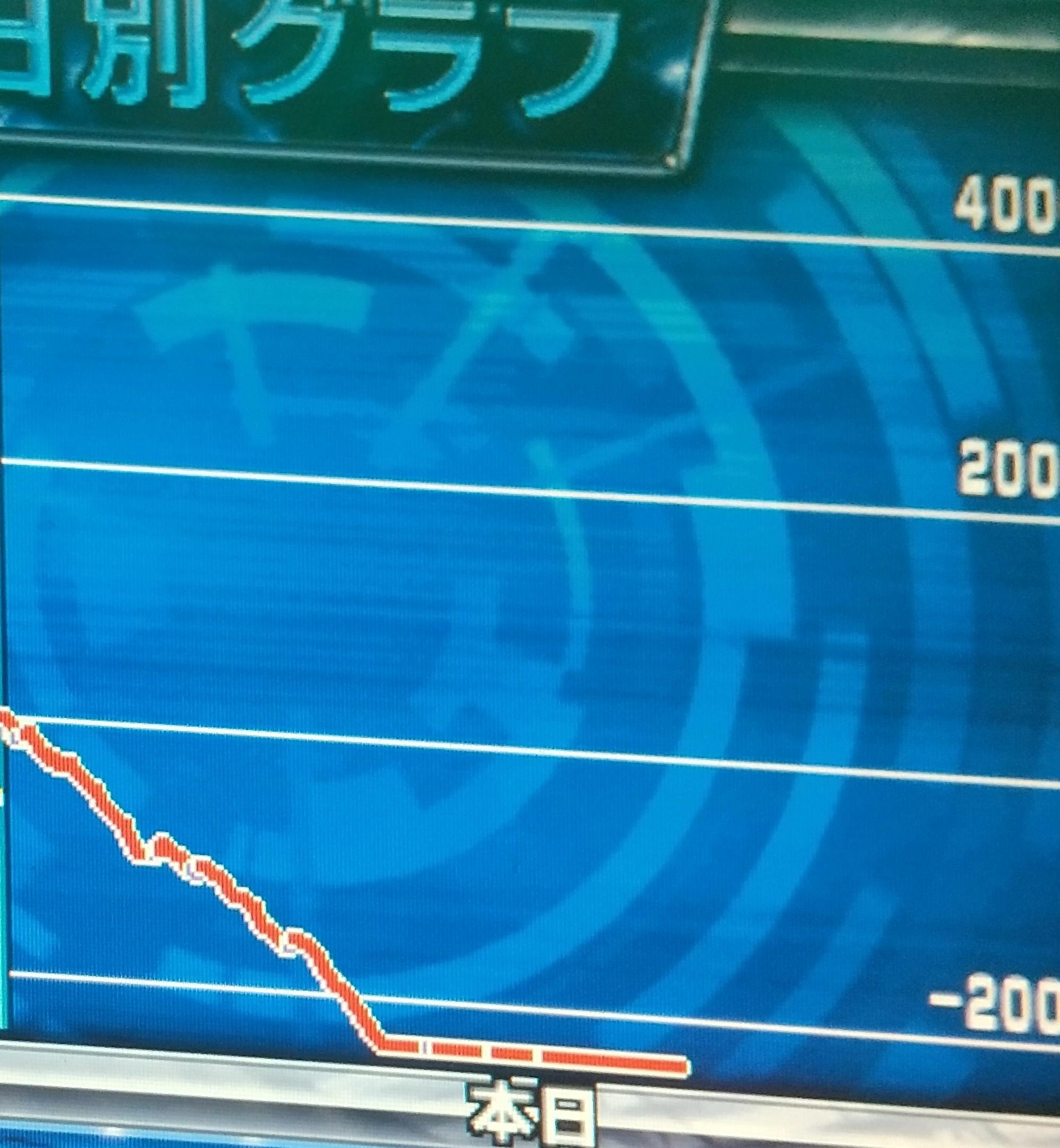 聖闘士星矢海皇覚醒のリセットでGBレベル3、GBレベル4を確認しても最近は恐怖を感じる(笑)